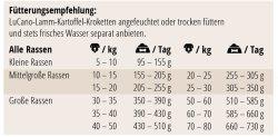 LuCano Lamm Kartoffel | getreidefreies Hunde Trockenfutter 1 kg