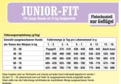 Premio Vital Junior-Fit | Welpen Trockenfutter mit Reis | Fleischanteil nur Geflügel | glutenfrei